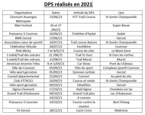 Capturedps 2021